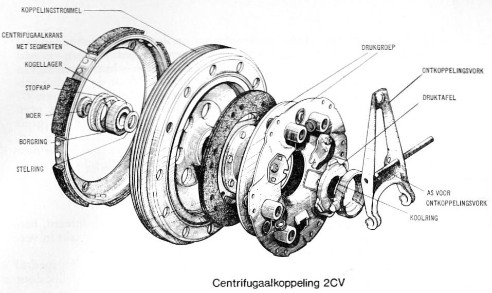 Werking koppeling